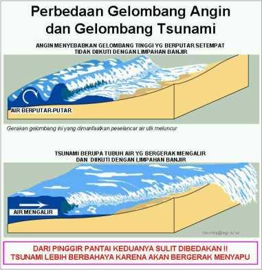 Perbedaan Gel Tsunami dan Gelombang biasa