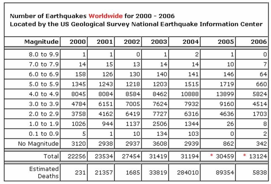 Gempa Dunia sumber USGS July 2006