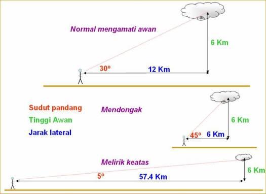 Geometri melihat ketiggian awan, dan jarak lateral awan