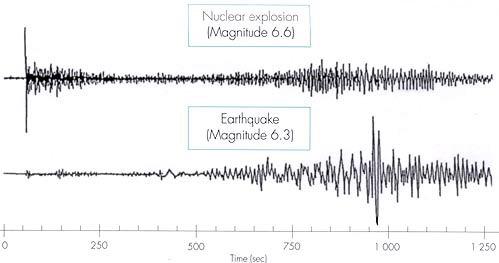 Beda gelombang nuklir dan gelombang gempa