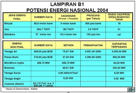 Potensi Energi Indonesia (2004)