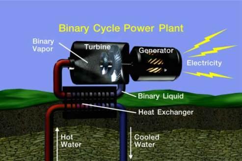 Konversi geothermal - listrik