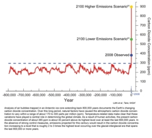 carbon-emissions-800000-year-record-us-global-change-research-program