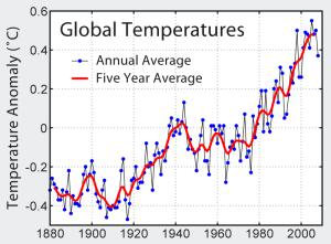 Instrumental_Temperature_Record