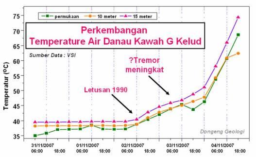 kelud-temperature.jpg