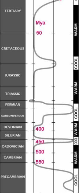 http://rovicky.files.wordpress.com/2007/12/paleoclimate-1.jpg?resize=256%2C620