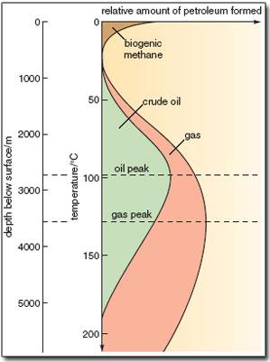 oil-generation.jpg
