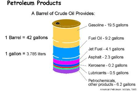 rupa-rupa hasil dari minyak mentah