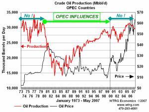 Pengaruh Produksi OPEC dalam harga minyak
