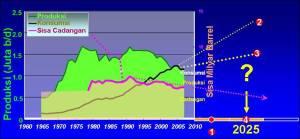 Konsumsi dan cadangan minyak mendatang
