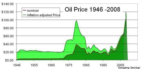 oil_price_1946-2008