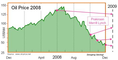 oil_price_2008