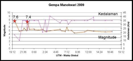 mnokwari2009