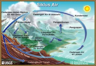 Siklus air sumber USGS
