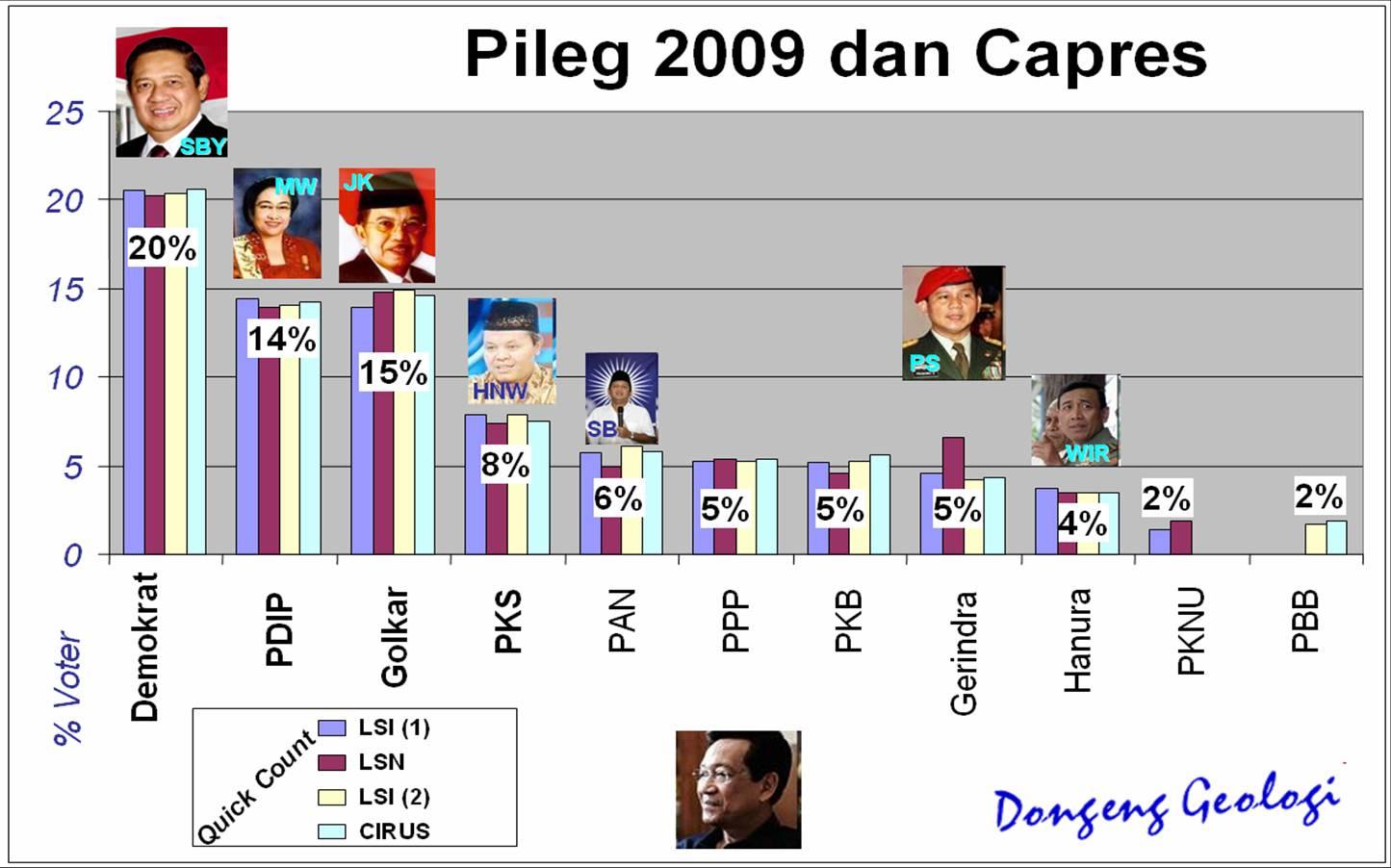 pileg_2009_capres