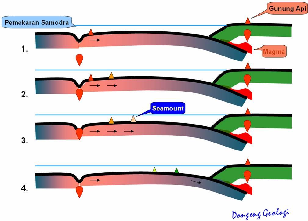 Gambar 2. proses terbentuknya &;seamount&;