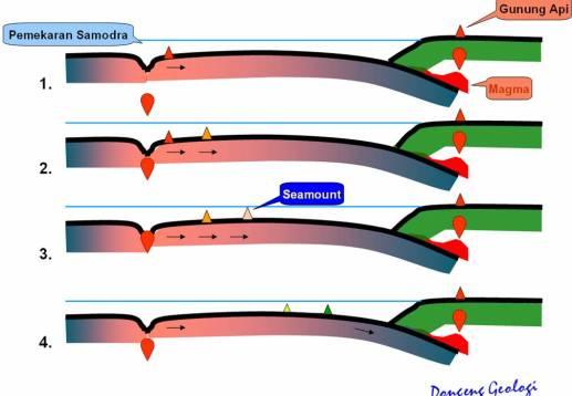 """Proses terbentuknya """"seamount"""""""