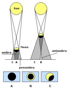 Eclipses_solares.en[2]