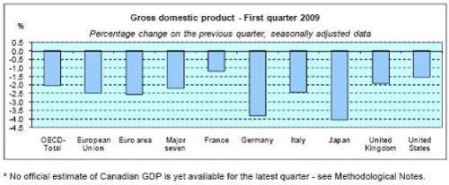 GDP Bulan May 2009
