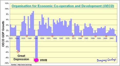OECD_Growth