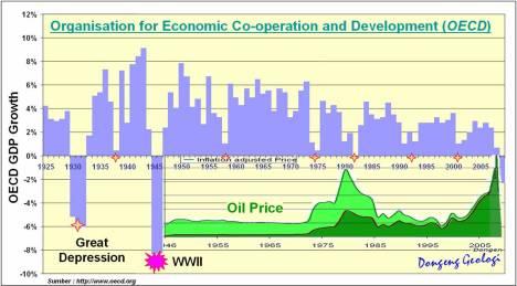 OECD_Growth_2