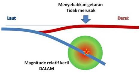 Gempa relatif kecil, episenter dalam