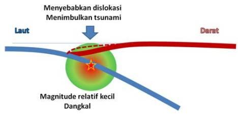 Gempa kecil dangkal