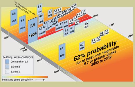 peluang gempa