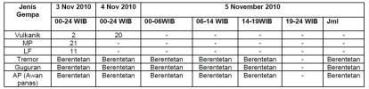 Status Merapi 5 Nov 2010, Jumat 19:00 (Zona aman 20 Km)