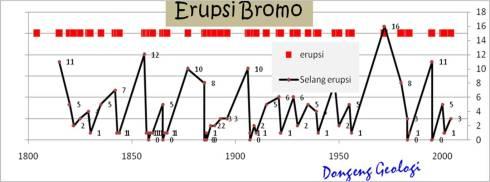Erupsi Bromo