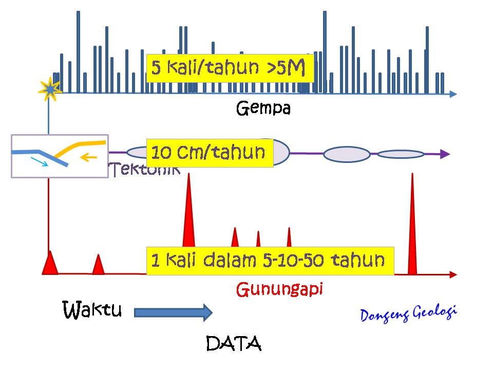 Frekuensi serta magnitude terjadi nya gempa sangat jauh berbeda dengan frekuensi terjadinya gunung api. Sedangkan proses gerakan tektonik menerus dengan intensitas berubah.