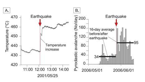 Tanda-tanda erupsi dan gempa (temporal relation)