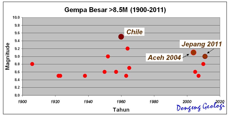Gempa Jepang 2011 Vs Gempa Aceh 2004 Dongeng Geologi