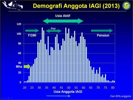 Demografi anggota IAGI 2013