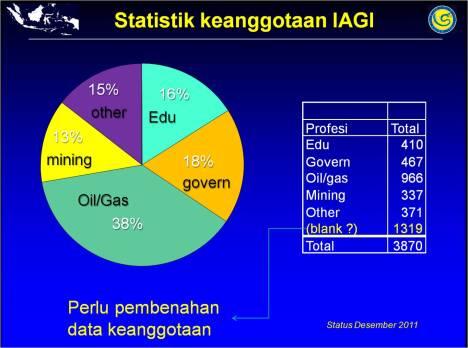 Statistik Anggota IAGI