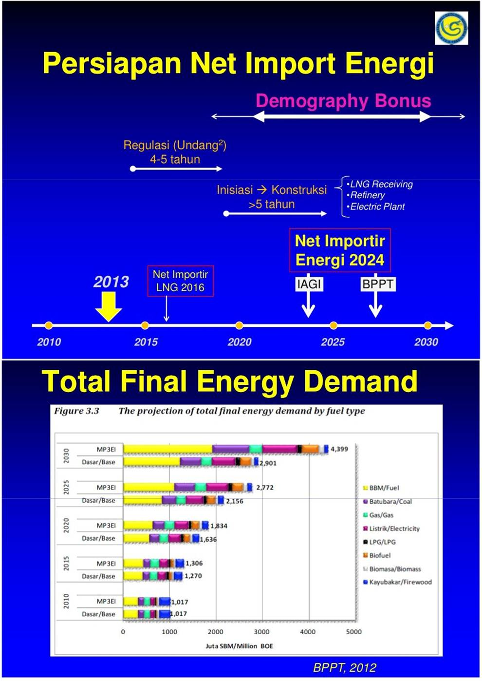 Indonesia Energi 2030