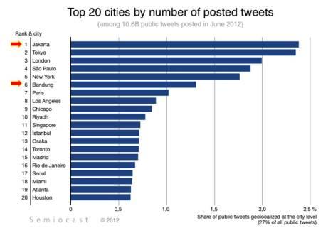 Top20CityofTweet
