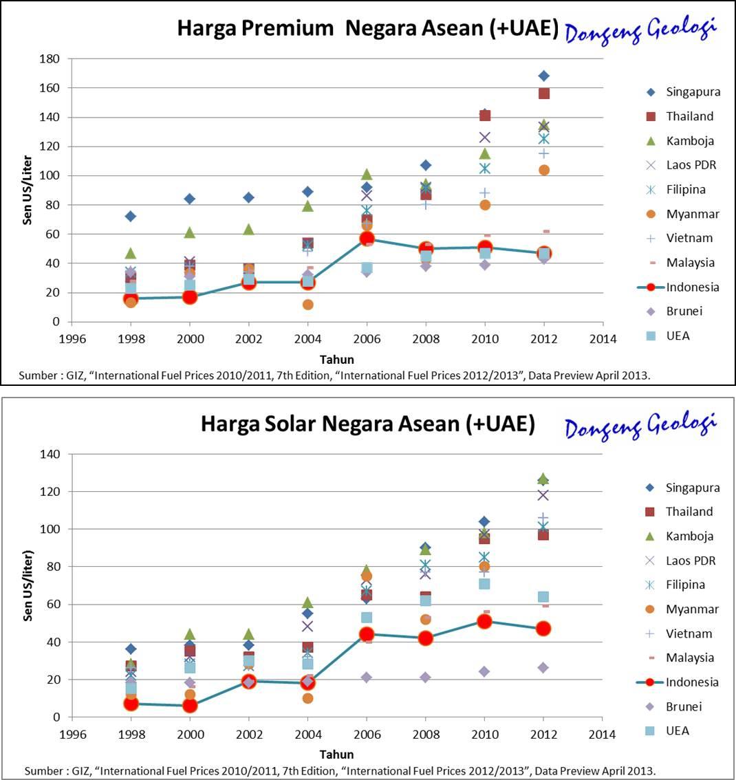 Perbandingan Harga BBM di ASEAN (1998-2012)