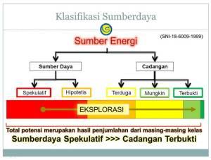 Klasifikasi Sumberdaya