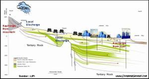 Penampang Lapisan yang Mengandung Air Tanah di Jakarta