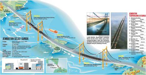 jembatan-selat-sunda[1]