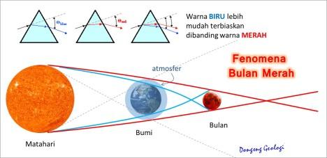Pembiasan sinar matahari yang membelokkan warna merah dan warna biru. Menyebabkan warna merah menyinari bulan.