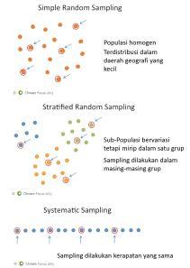 Sampling1