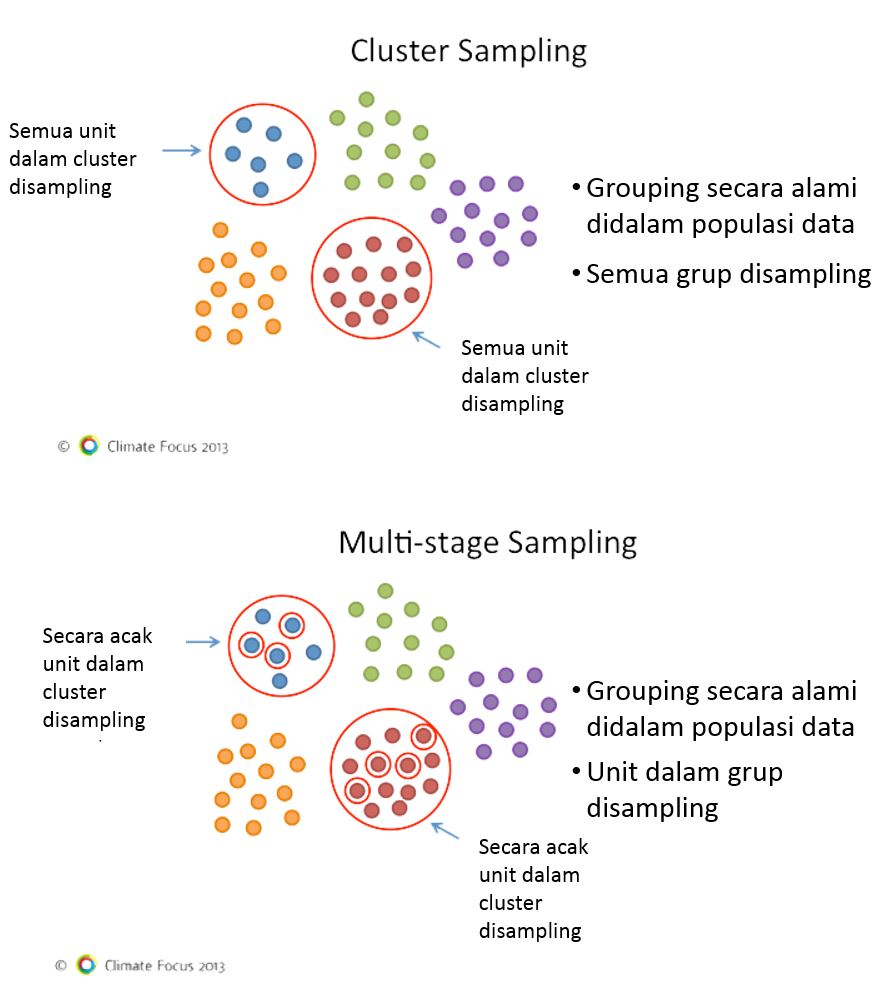definition of cluster sampling in research Cluster sampling is very another excellent source of public opinion polls on a wide variety of topics using solid sampling methodology is the pew research.