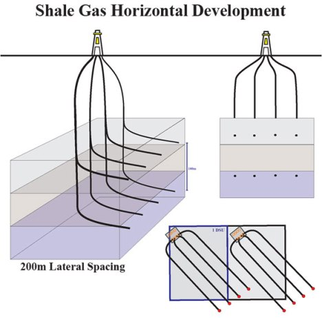 Multi Lateral drilling well path. [A fabrication not an exploration]