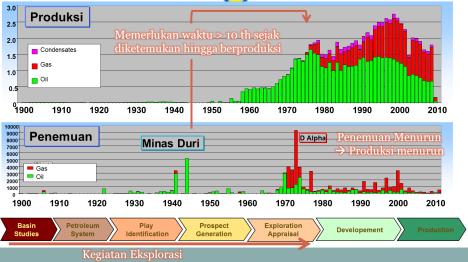 Gambar. 1 Menunjukkan penemuan dan produksi gas di Indonesia.