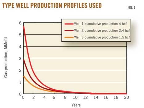 Profil produksi shale gas (sumber OGJ). Terlihat produksi tinggi diawal yang menurun secara cepat. Sehingga untuk mempertahankan produksi harus banyak melakukan pengeboran.