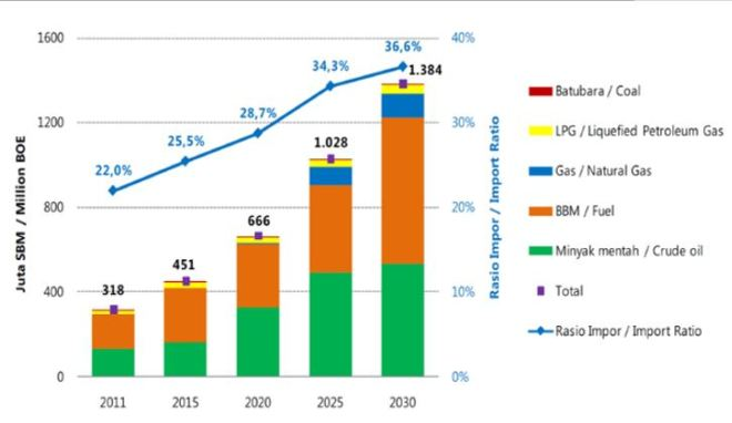 Proyeksi impor energi (BPPT 2013)