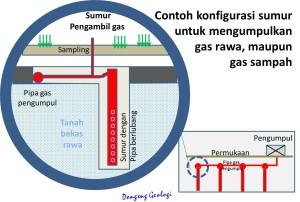 Contoh konfigurasi cara untuk mengumpulkan gas rawa/gas sampah.