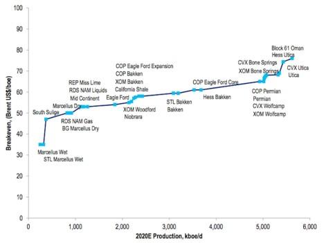 Shale Gas/Oil Breakeven